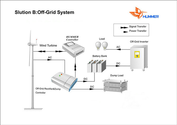 5KW Wind Generator Off-Grid System