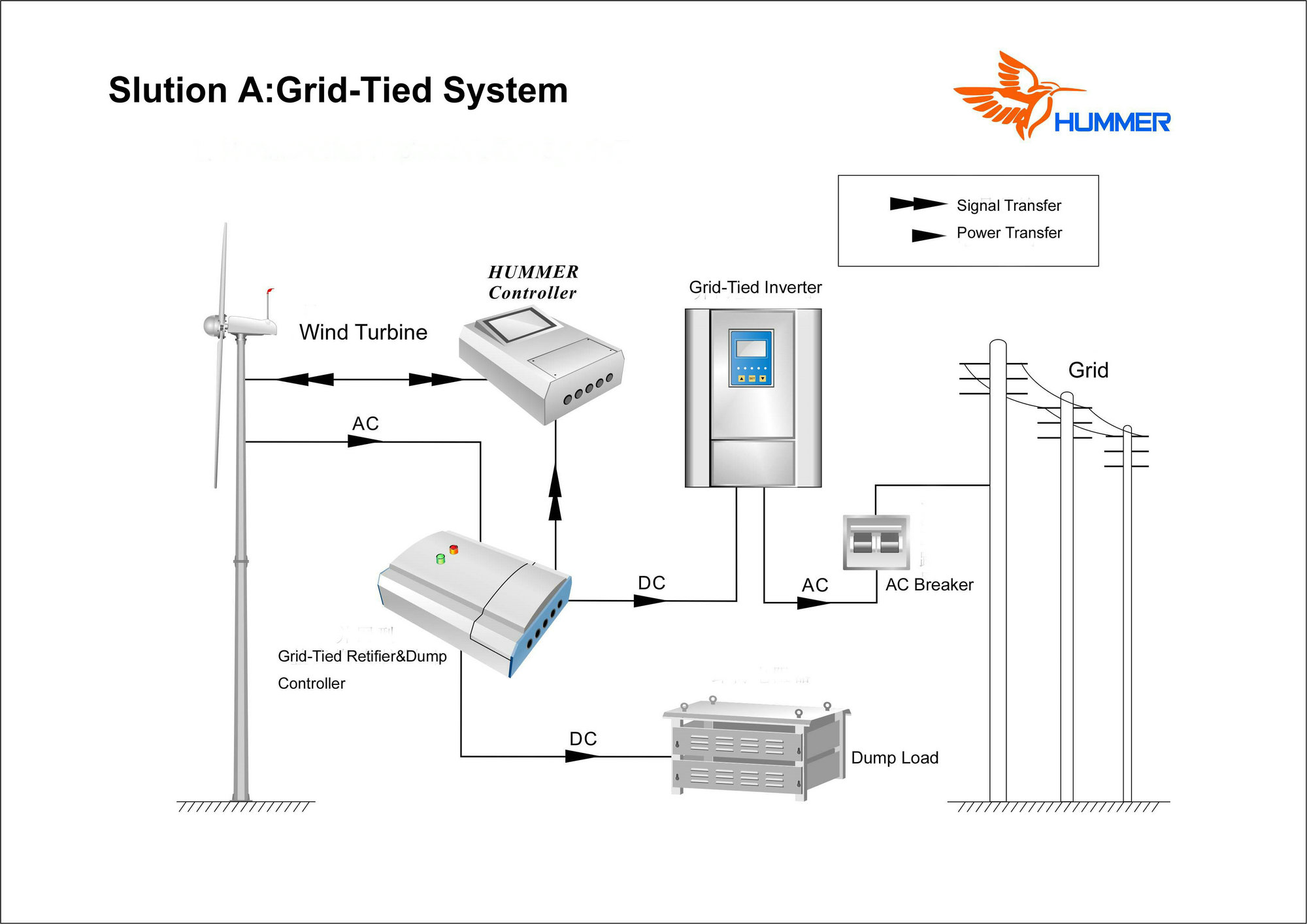 H3 1 1kw grid tied wind generator system from China manufacturer