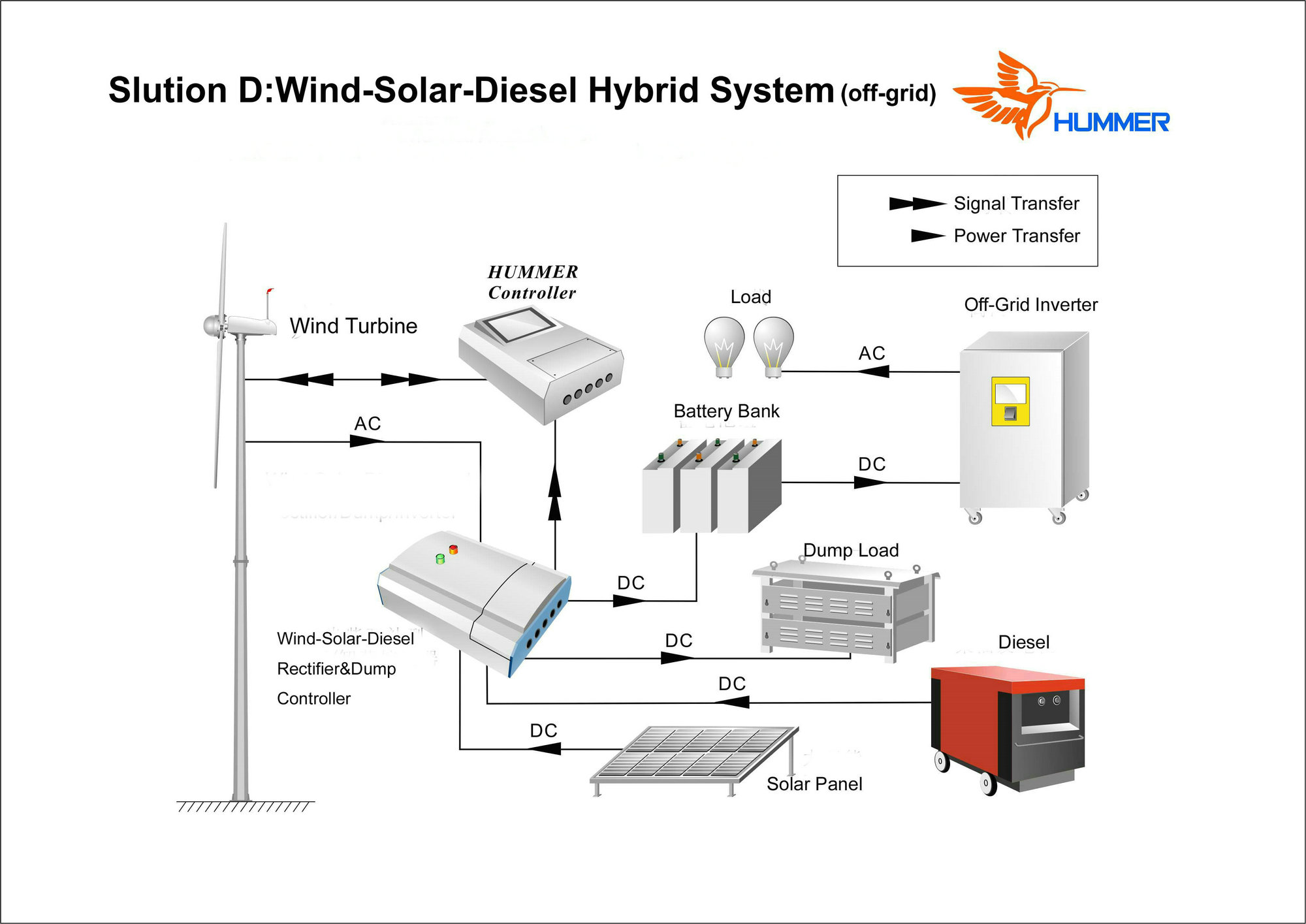 H3 1 1kw Wind Solar Diesel Hybrid System From China