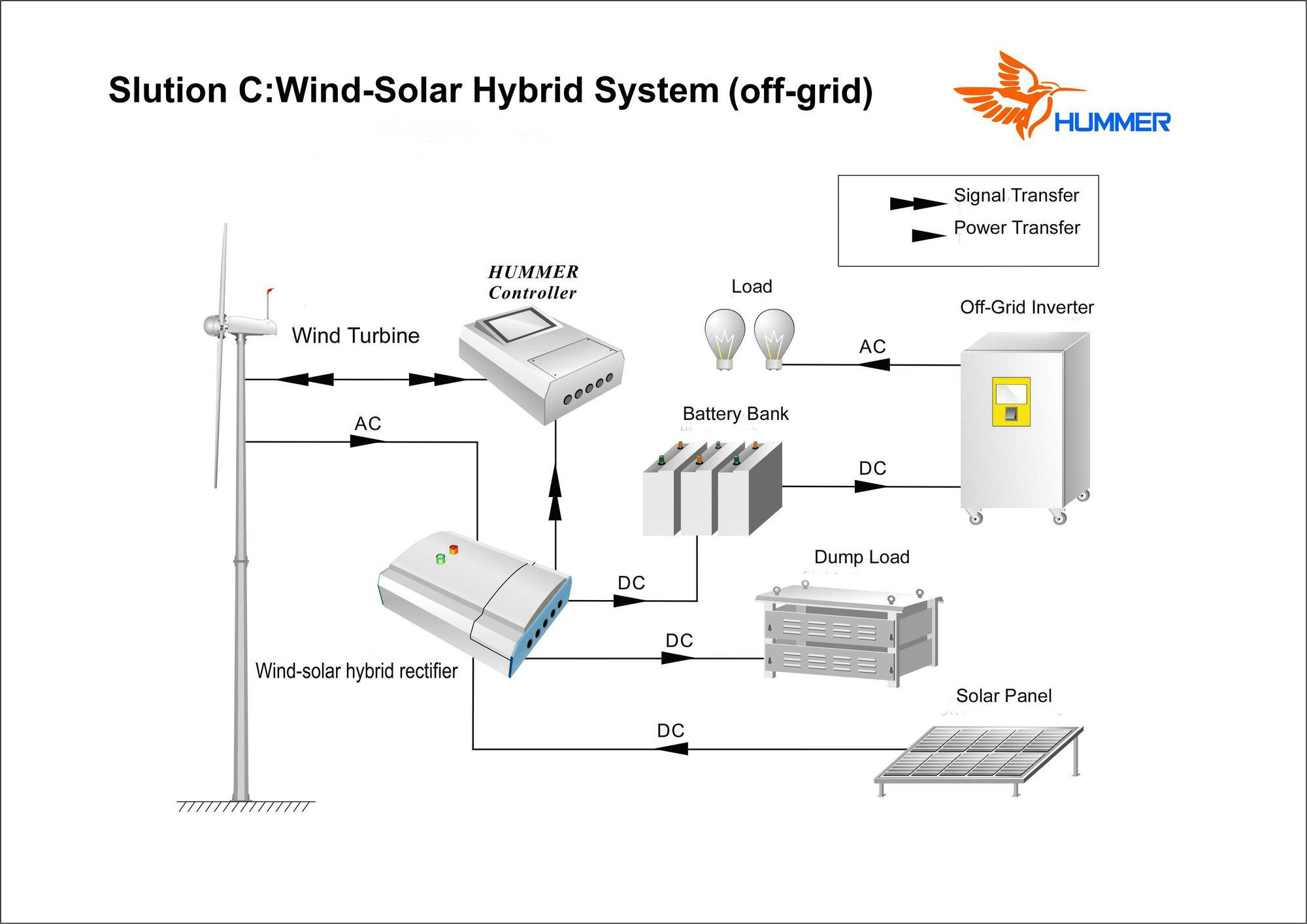 H3 1 1kw Wind Solar Hybrid Wind Turbine System From China