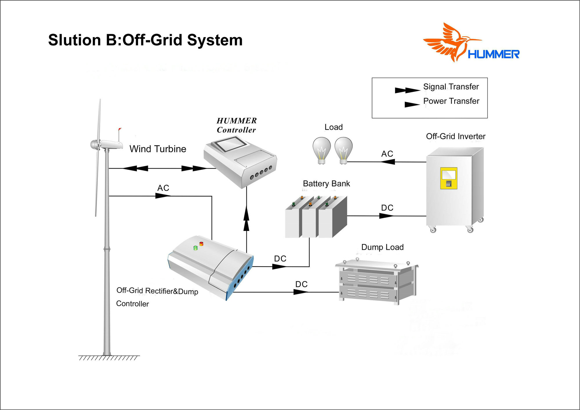 H4 6 3kw off grid wind generator system from China manufacturer