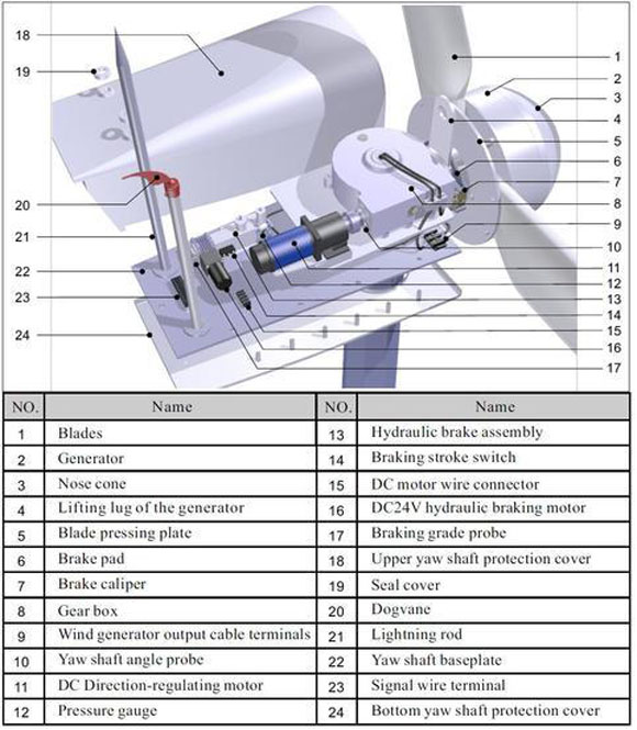 50KW Residential Wind Turbine Structure