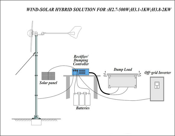 How 1KW Horizontal Wind Generator works
