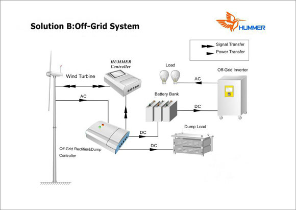 How 20KW Home Wind Power works