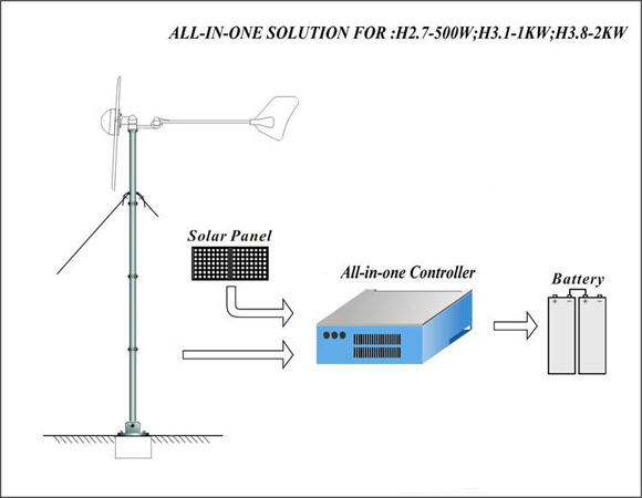How H3.1-1KW All In One Wind Turbine works