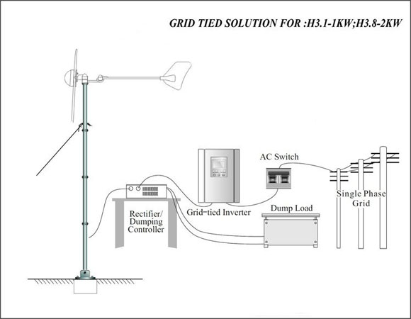 How H3.8-2KW Grid Tied Wind Turbine works