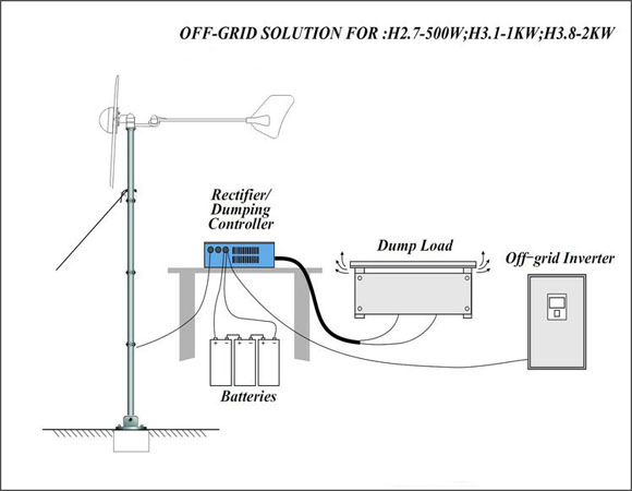 How H3.8-2KW Off Grid Wind Turbine works