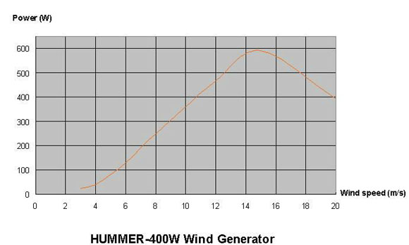 400W Wind Solar Hybrid Street Light curve