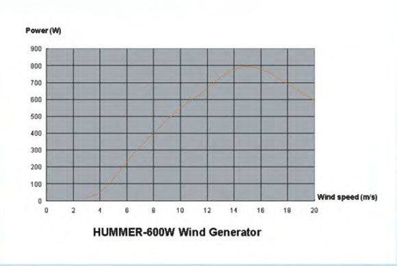 600W Wind Solar Hybrid Street Light curve