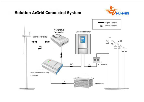 50KW Wind Generator Grid Connected System