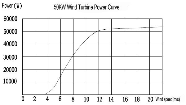 H12.0-50kw Grid-Tied System Wind Turbine Power Curve
