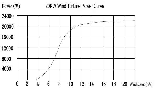 20KW Wind Turbine Generator Power Curve