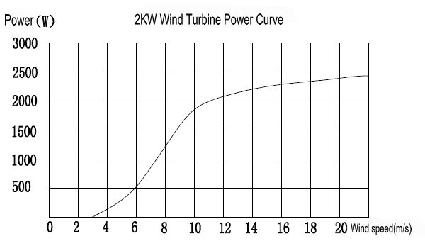 H3.8-2KW Grid Tied Wind Turbine curve