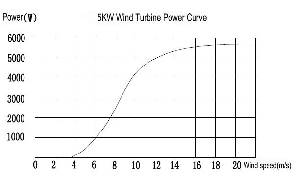 Hummer 5KW Home Wind Power curve