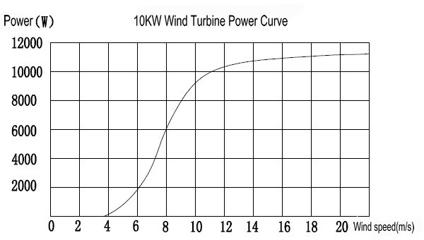 10KW Home Wind Power curve