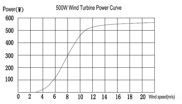 Hummer 500W Home Wind Power curve