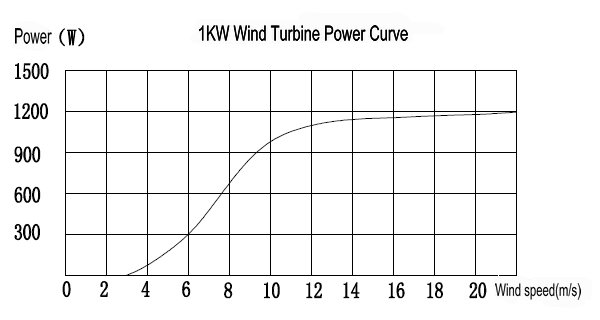 Hummer 1KW  Home Wind Power curve