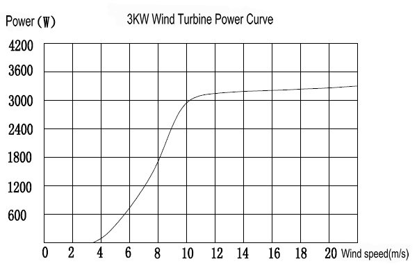 Hummer 3KW Wind Generator curve