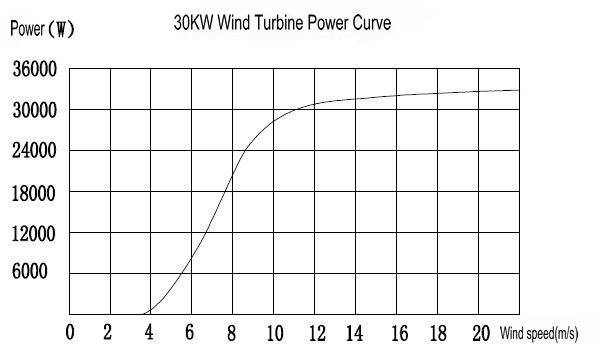 30KW Wind Turbine curve