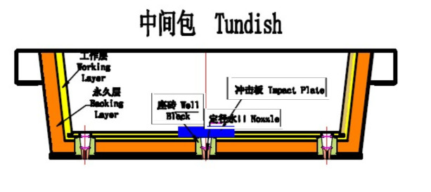Tundish Continuous Casting Machine Casting Parts
