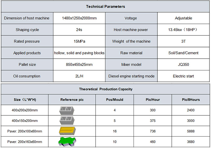 technical parameters of this block machine